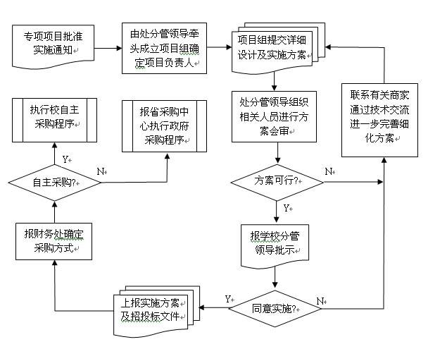 信息化专项项目管理制度